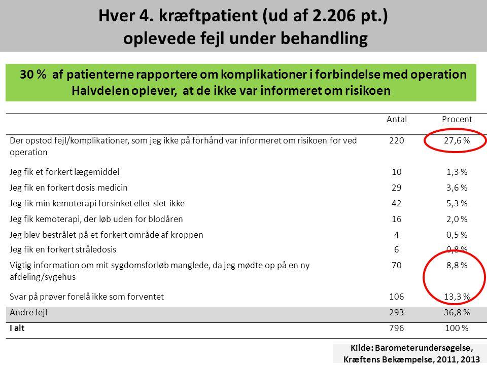Hver 4. kræftpatient (ud af 2.206 pt.) oplevede fejl under behandling