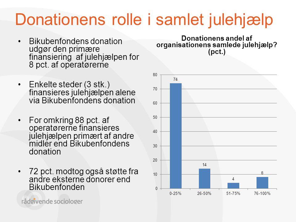 Donationens rolle i samlet julehjælp