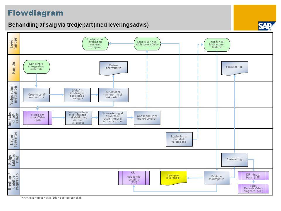 Flowdiagram Behandling af salg via tredjepart (med leveringsadvis)