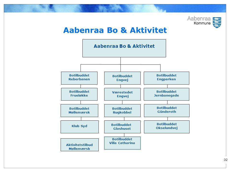Aabenraa Bo & Aktivitet