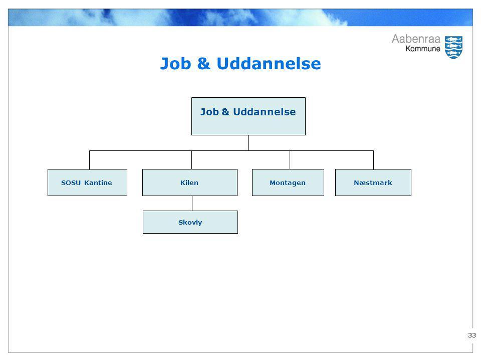 Job & Uddannelse Job & Uddannelse SOSU Kantine Kilen Montagen Næstmark