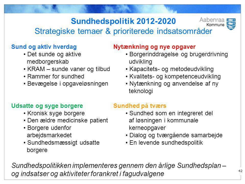 Strategiske temaer & prioriterede indsatsområder
