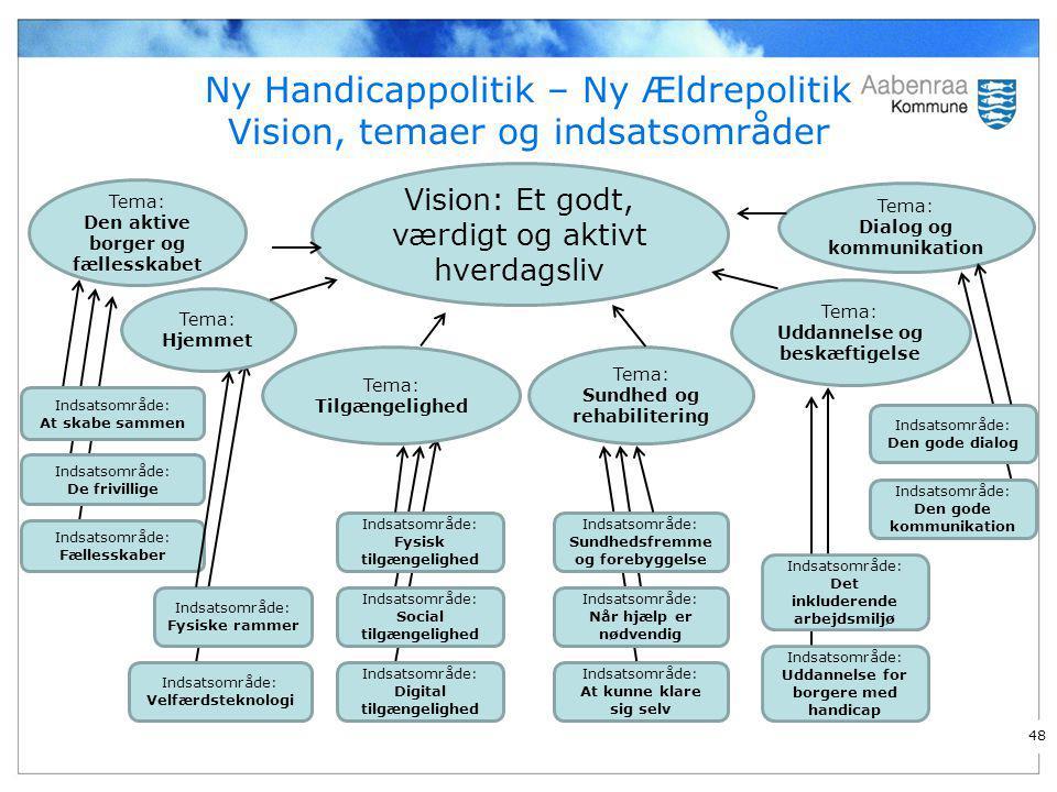 Ny Handicappolitik – Ny Ældrepolitik Vision, temaer og indsatsområder