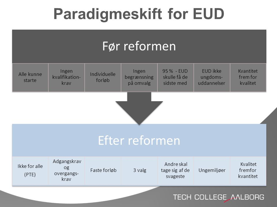 Paradigmeskift for EUD