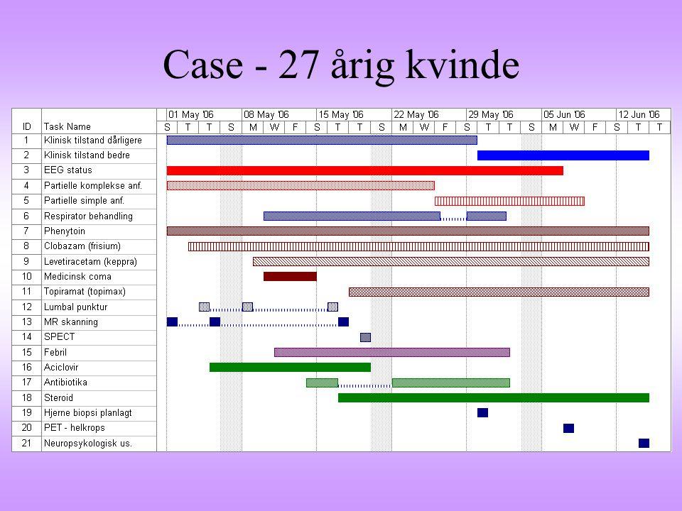 Case - 27 årig kvinde