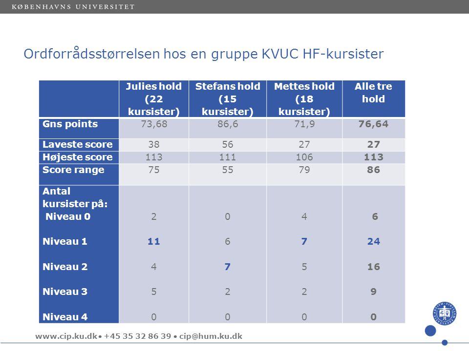 Ordforrådsstørrelsen hos en gruppe KVUC HF-kursister