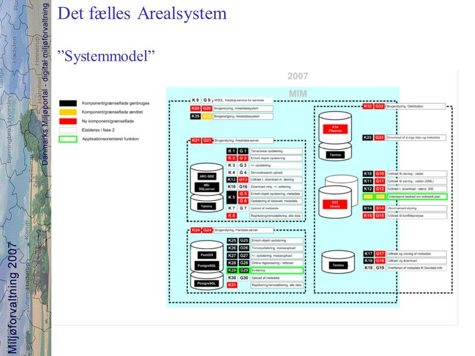 Det fælles Arealsystem Systemmodel