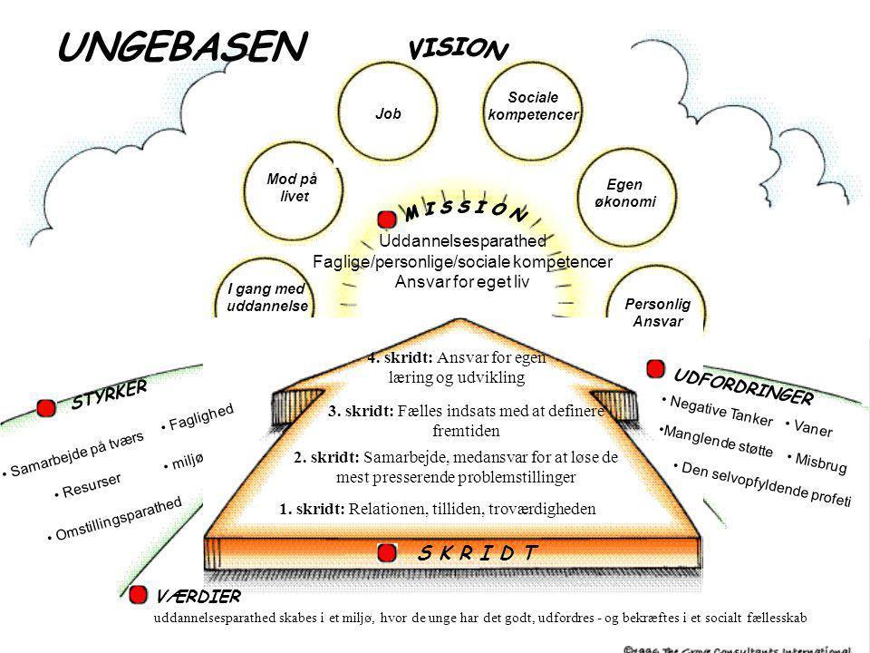UNGEBASEN VISION S K R I D T M I S S I O N Uddannelsesparathed