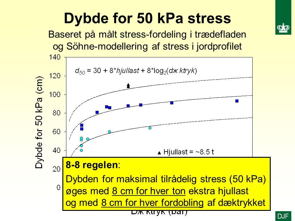 Dybde for 50 kPa stress Baseret på målt stress-fordeling i trædefladen