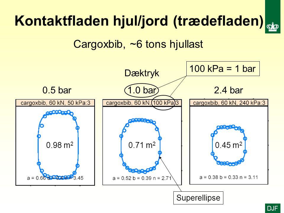 Kontaktfladen hjul/jord (trædefladen)