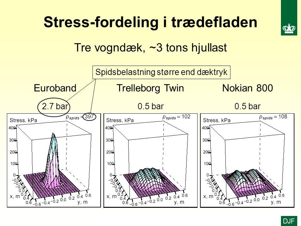 Stress-fordeling i trædefladen