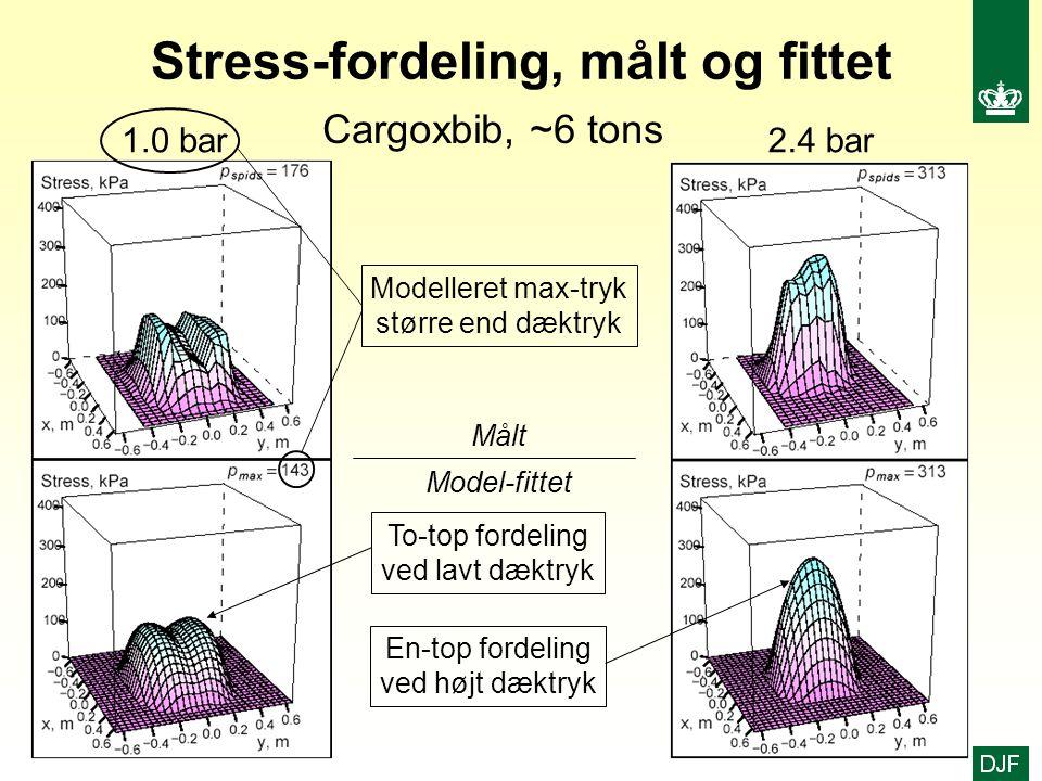 Stress-fordeling, målt og fittet