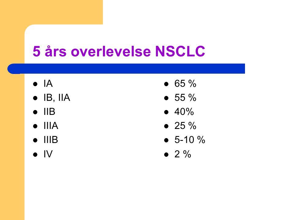 5 års overlevelse NSCLC IA IB, IIA IIB IIIA IIIB IV 65 % 55 % 40% 25 %