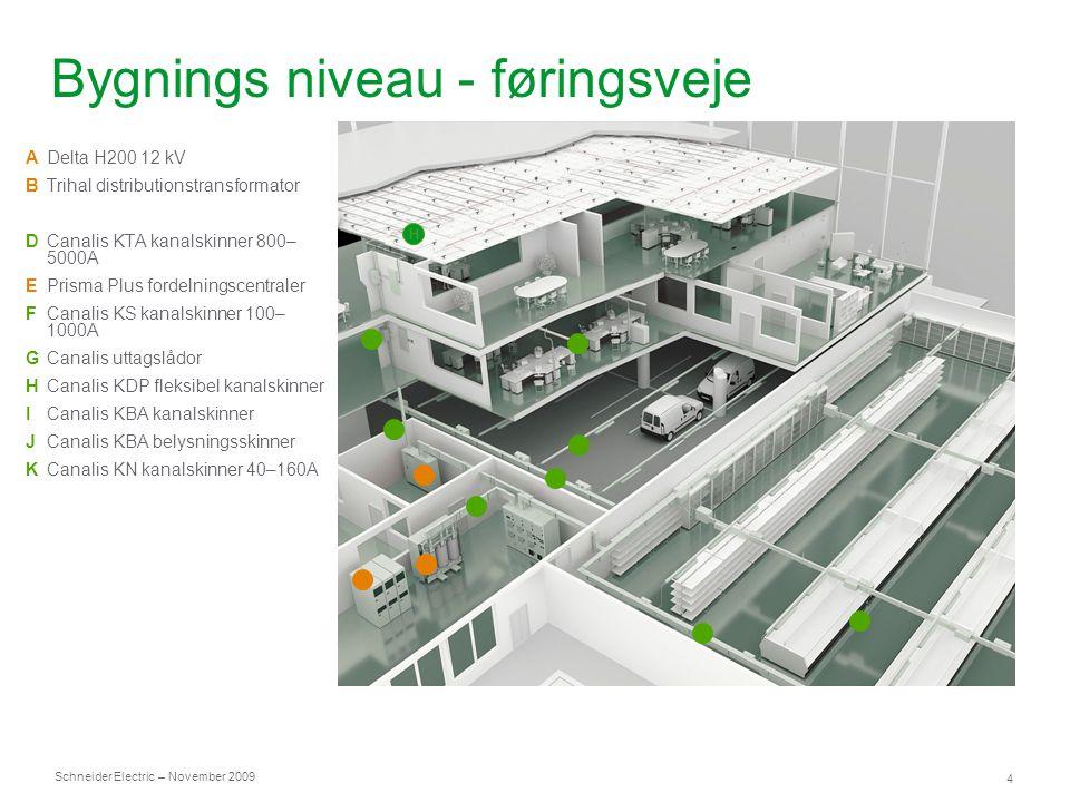 Bygnings niveau - føringsveje
