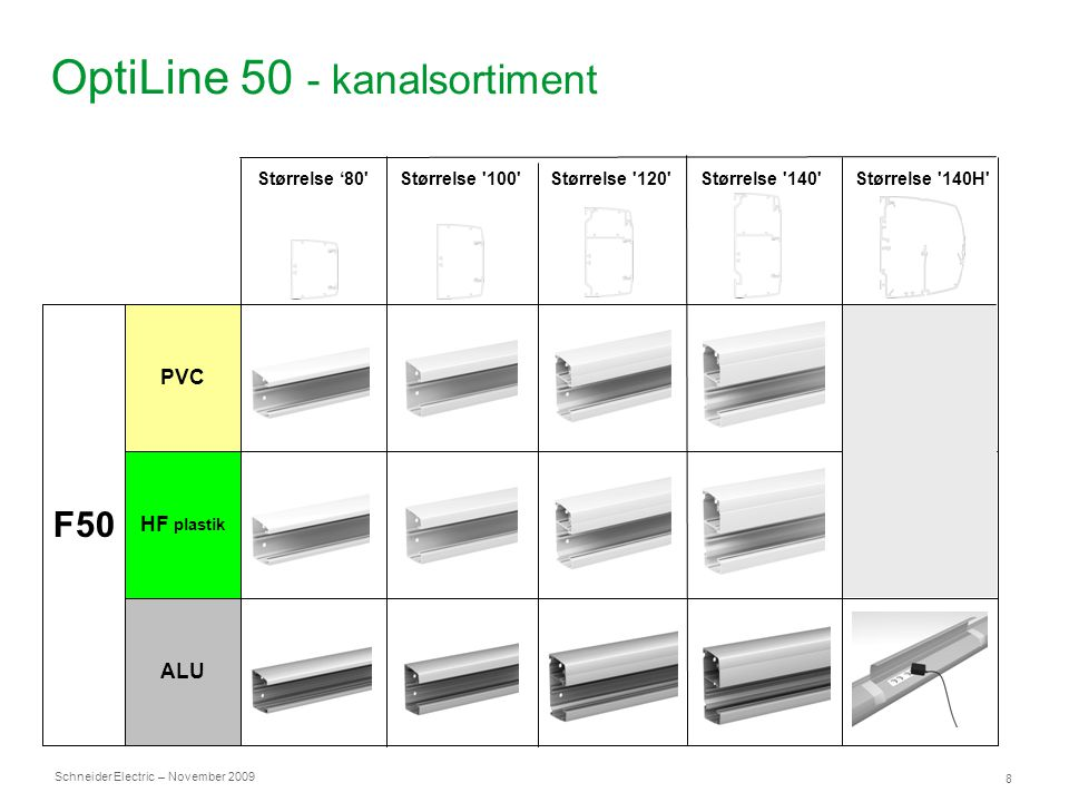 OptiLine 50 - kanalsortiment