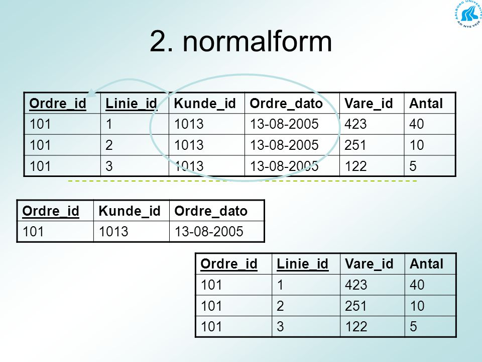 2. normalform Ordre_id Linie_id Kunde_id Ordre_dato Vare_id Antal 101