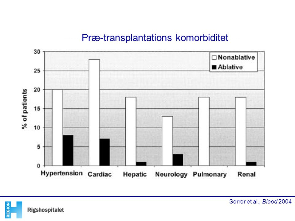 Præ-transplantations komorbiditet