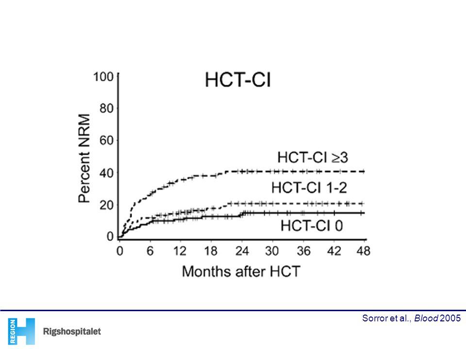 Hvis man så stratifisrer den transplantatiosn relaterede mortalitet på baggrund af HCT-CI scorerne, kan man se at den stiger i takt med højere HCT-CI score, og at patienter md en score på 3 eller derover har en meget høj transplantatiosn relateret mortalitet på ca. 40% mens patientermed score nul har en på ca. 15%
