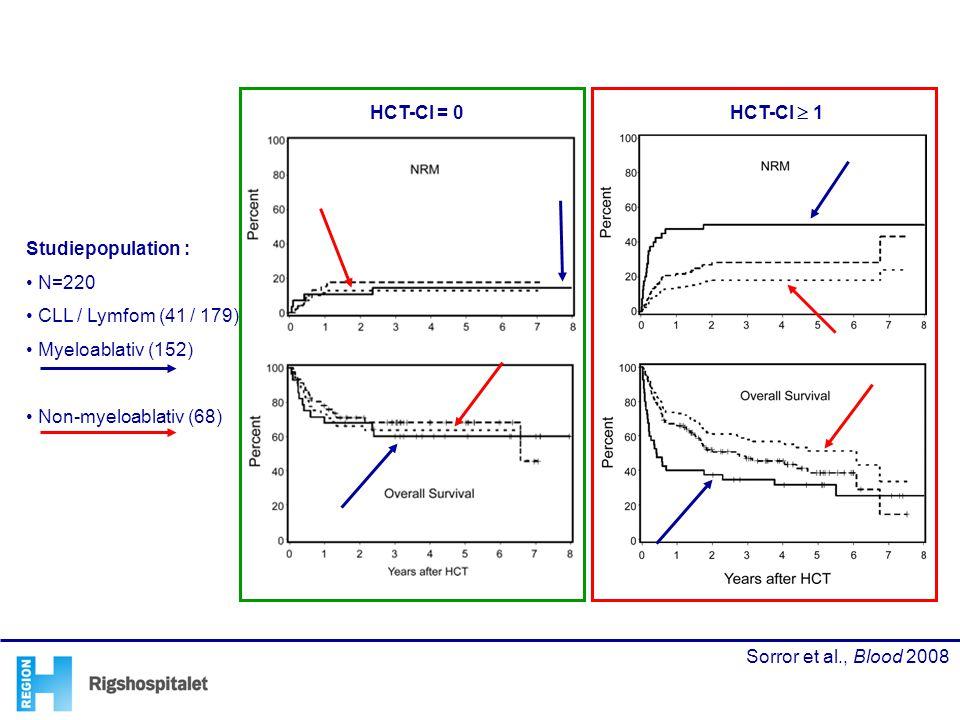 HCT-CI = 0 HCT-CI  1 Studiepopulation : N=220 CLL / Lymfom (41 / 179)