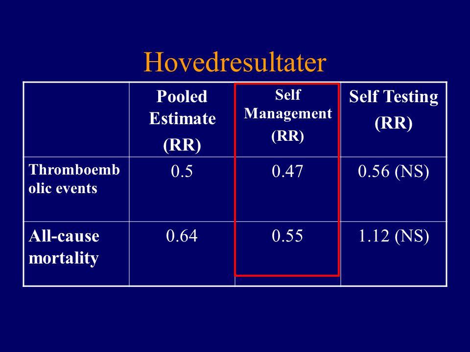 Hovedresultater Pooled Estimate (RR) Self Testing 0.5 0.47 0.56 (NS)