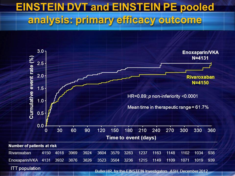 EINSTEIN DVT and EINSTEIN PE pooled analysis: primary efficacy outcome