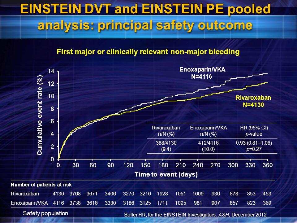 EINSTEIN DVT and EINSTEIN PE pooled analysis: principal safety outcome