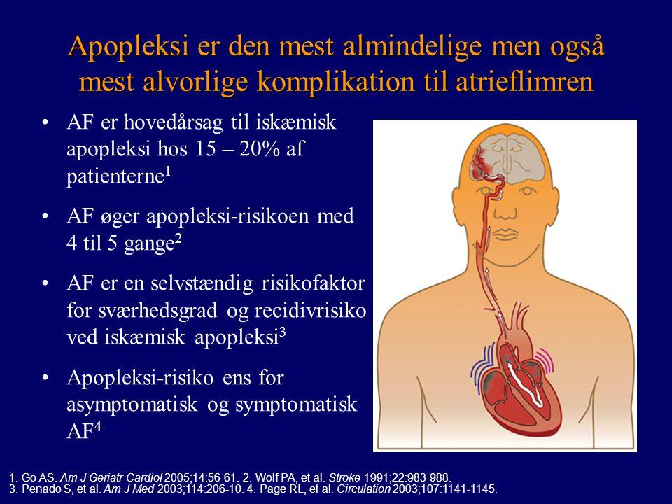 Apopleksi er den mest almindelige men også mest alvorlige komplikation til atrieflimren
