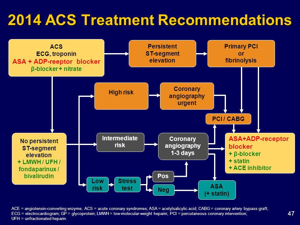2014 ACS Treatment Recommendations