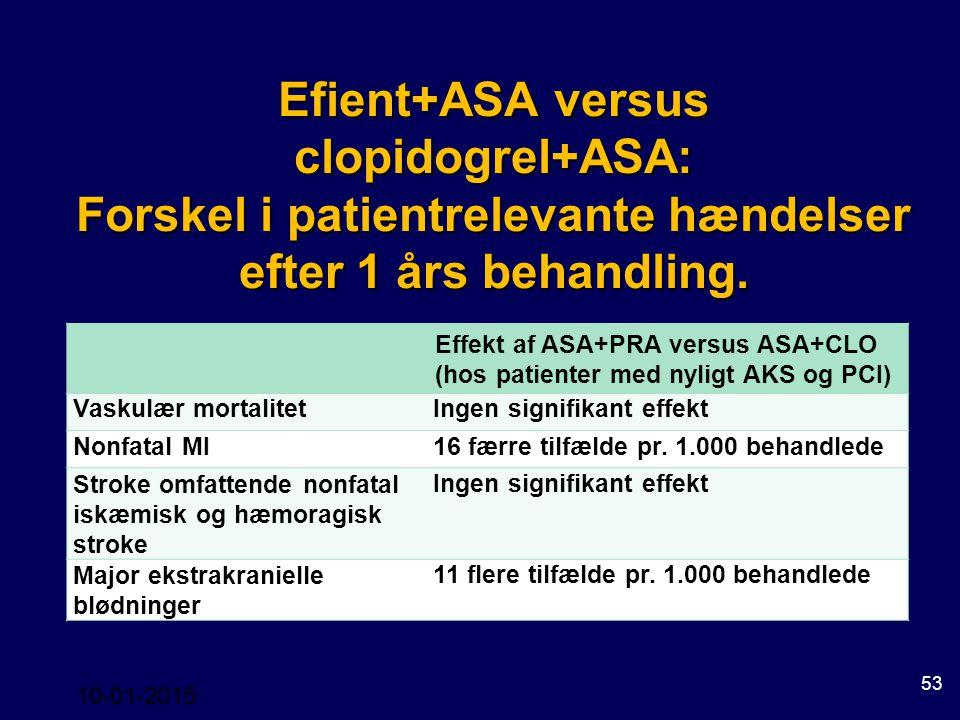 Efient+ASA versus clopidogrel+ASA: Forskel i patientrelevante hændelser efter 1 års behandling.
