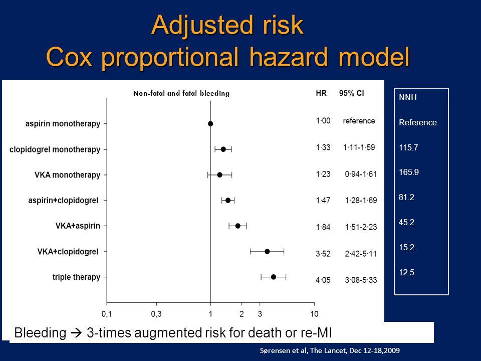 Adjusted risk Cox proportional hazard model