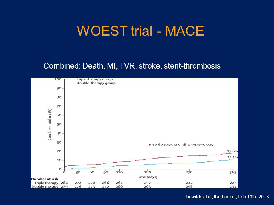 WOEST trial - MACE Combined: Death, MI, TVR, stroke, stent-thrombosis