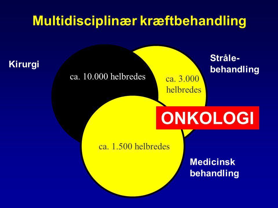 ONKOLOGI Multidisciplinær kræftbehandling Stråle-behandling Kirurgi
