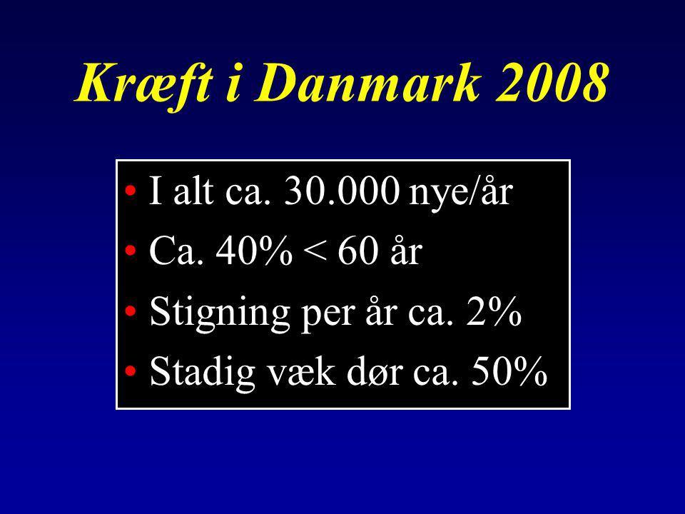 Kræft i Danmark 2008 I alt ca. 30.000 nye/år Ca. 40% < 60 år