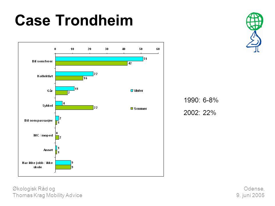 Case Trondheim 1990: 6-8% 2002: 22% Økologisk Råd og Thomas Krag Mobility Advice.