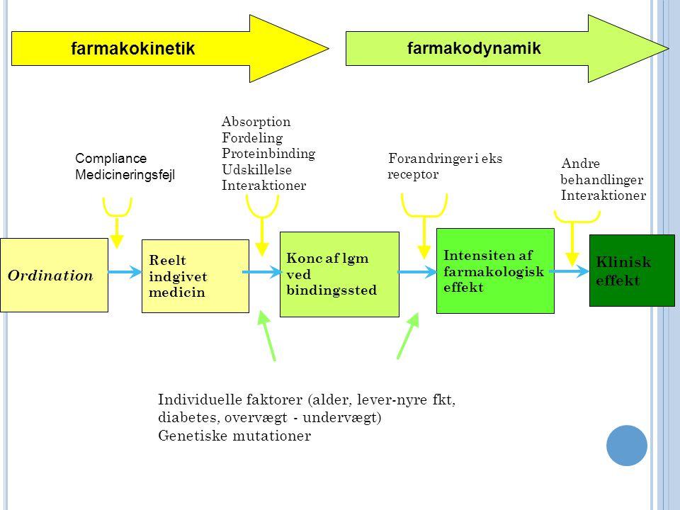 farmakokinetik farmakodynamik Klinisk effekt Ordination