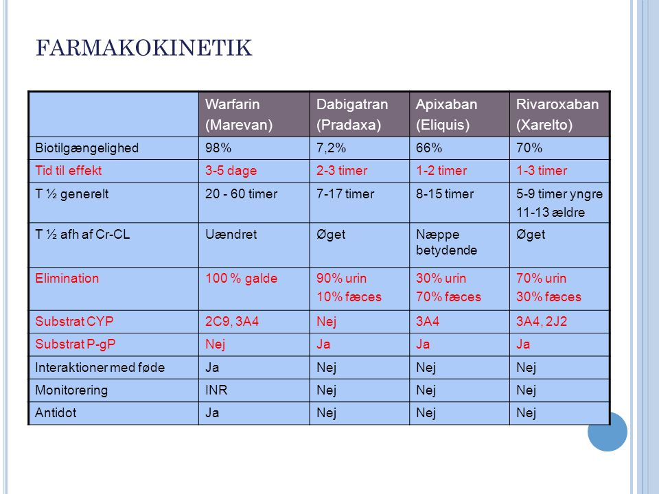 farmakokinetik Warfarin (Marevan) Dabigatran (Pradaxa) Apixaban