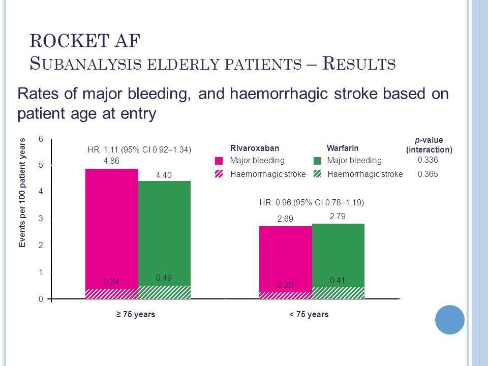 ROCKET AF Subanalysis elderly patients – Results