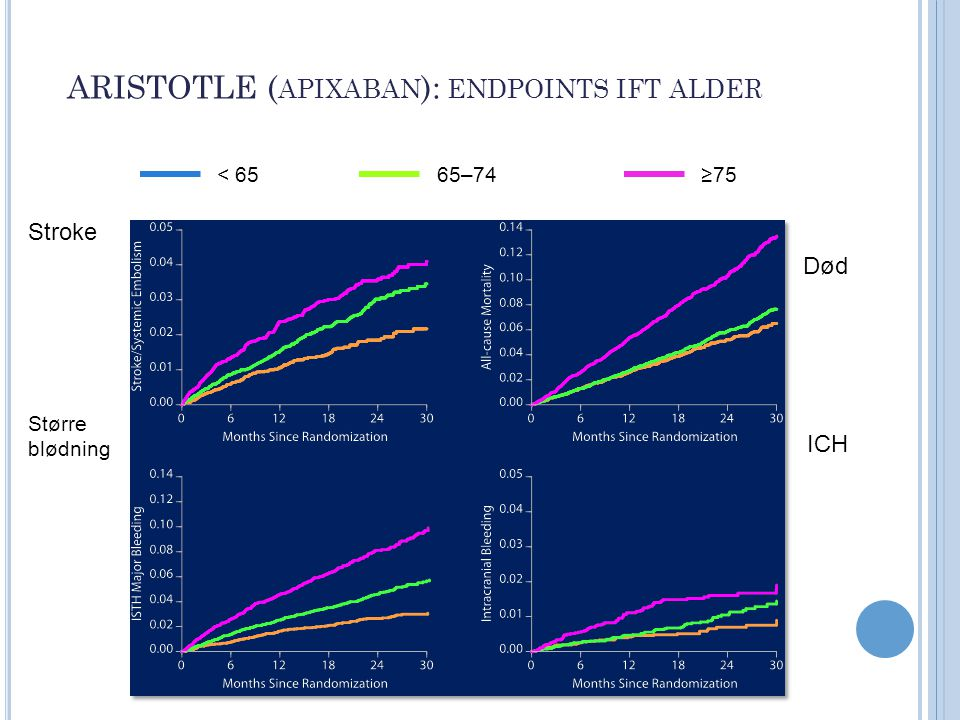 ARISTOTLE (apixaban): endpoints ift alder