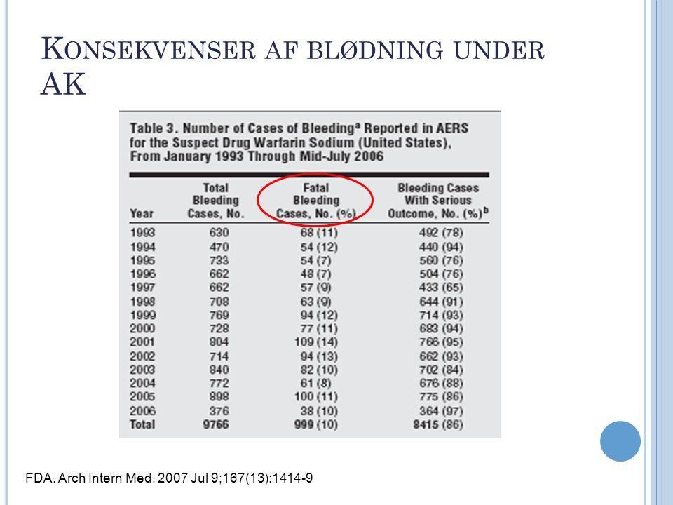 Konsekvenser af blødning under AK
