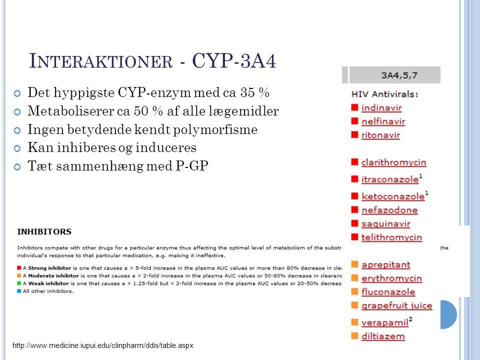 Interaktioner - CYP-3A4 Det hyppigste CYP-enzym med ca 35 %