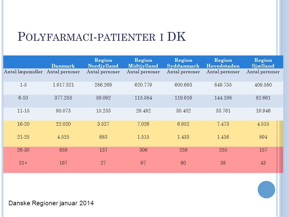 Polyfarmaci-patienter i DK