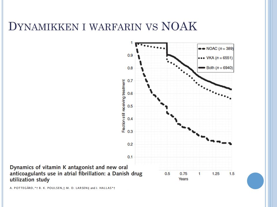 Dynamikken i warfarin vs NOAK