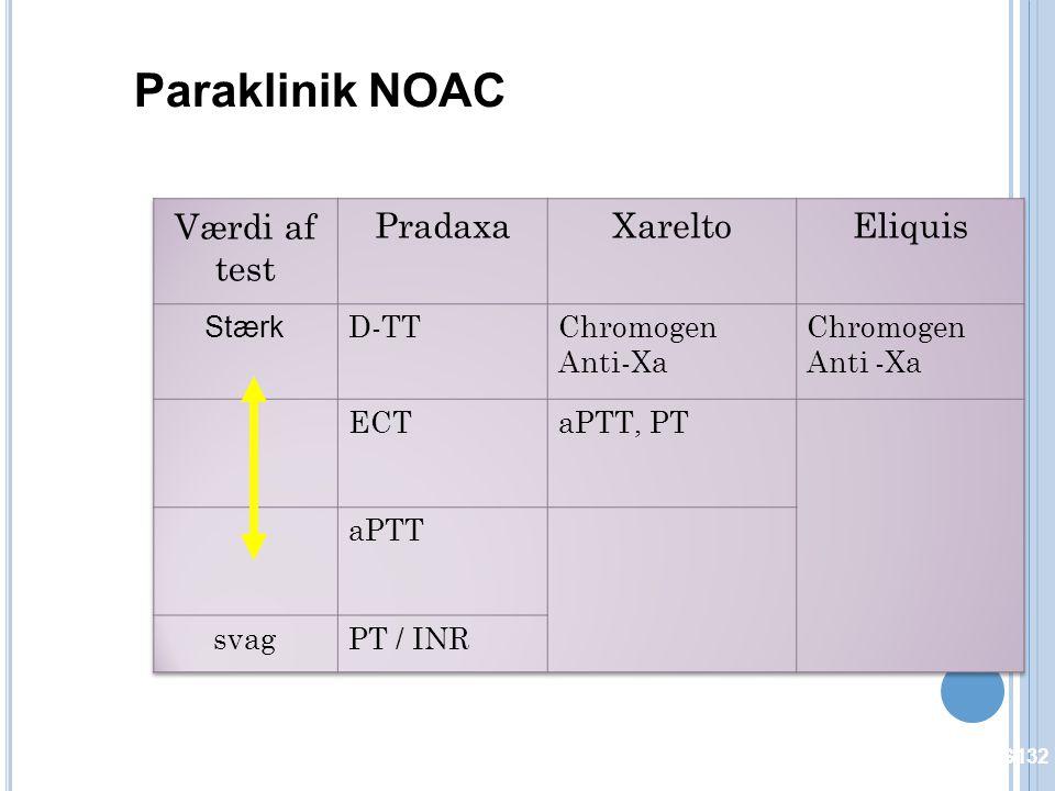 Paraklinik NOAC Værdi af test Pradaxa Xarelto Eliquis Stærk D-TT