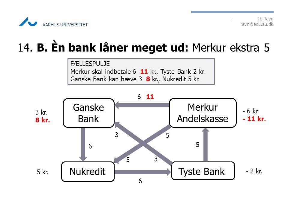14. B. Èn bank låner meget ud: Merkur ekstra 5
