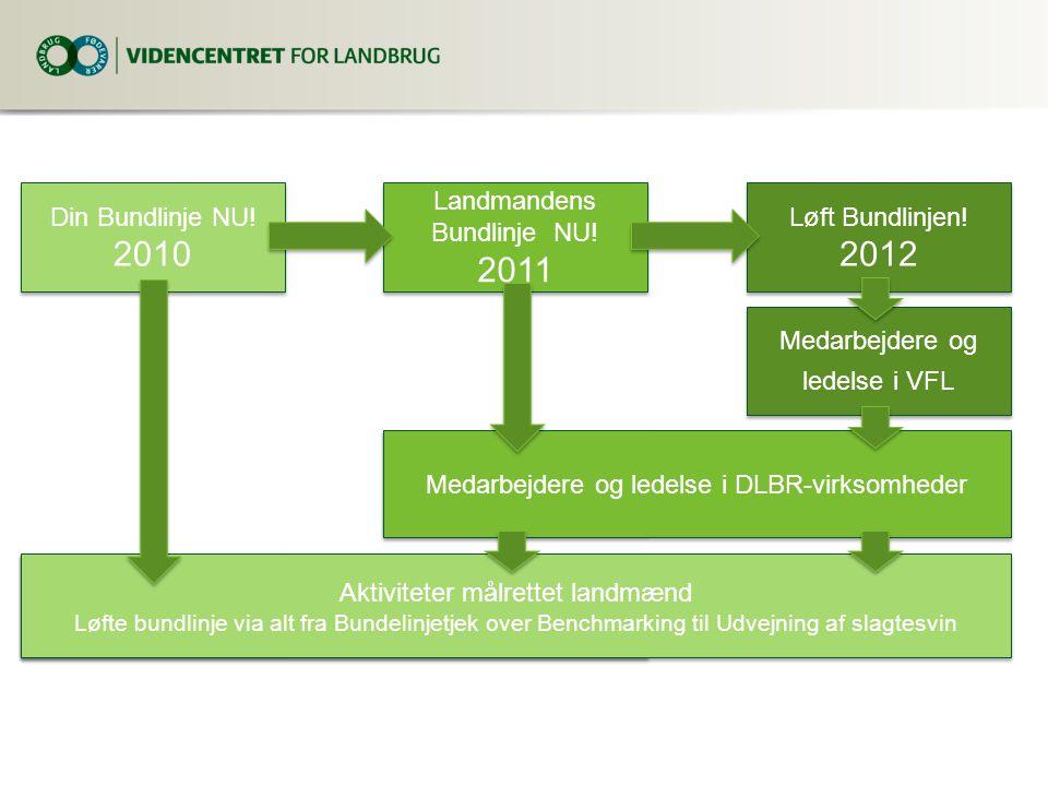 2010 2011 2012 Din Bundlinje NU! Landmandens Bundlinje NU!