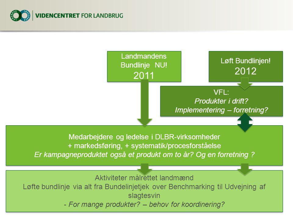 2012 2011 Landmandens Bundlinje NU! Løft Bundlinjen! VFL: