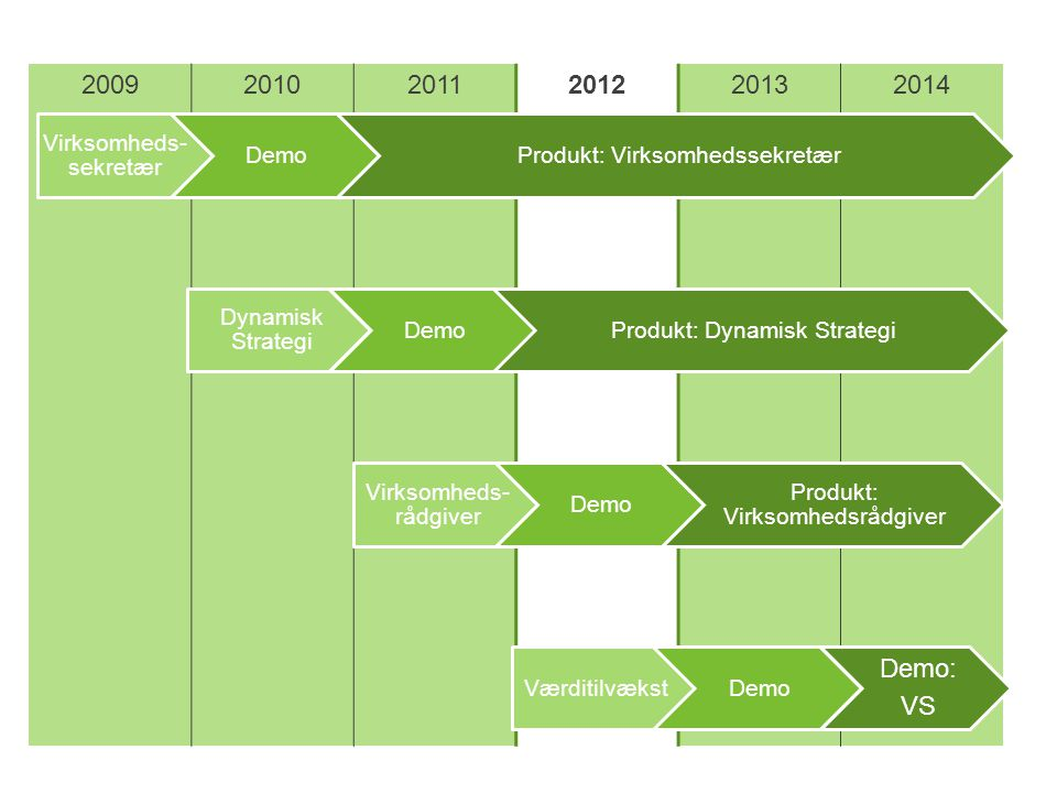 2009 2010 2011 2012 2013 2014 Demo: VS Virksomheds-sekretær Demo