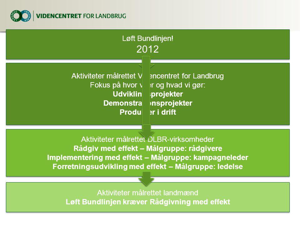 2012 Løft Bundlinjen! Aktiviteter målrettet Videncentret for Landbrug