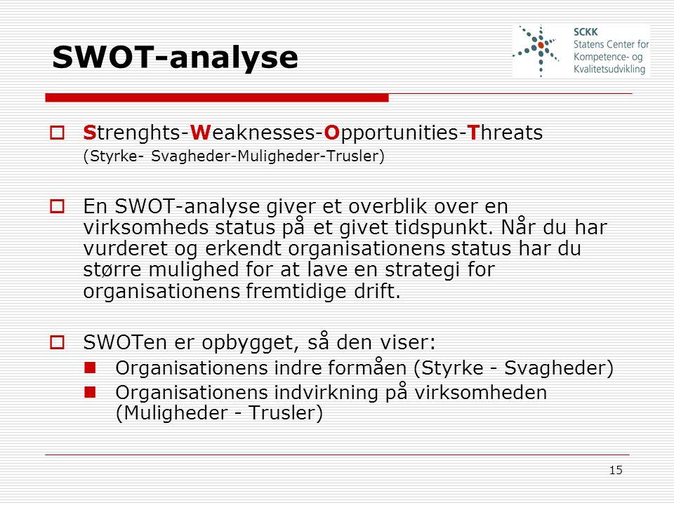 SWOT-analyse Strenghts-Weaknesses-Opportunities-Threats (Styrke- Svagheder-Muligheder-Trusler)