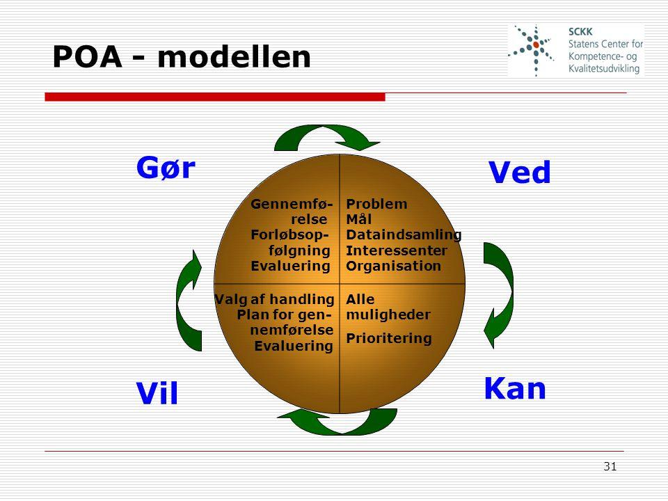 POA - modellen Gør Ved Kan Vil Gennemfø- relse Forløbsop- følgning